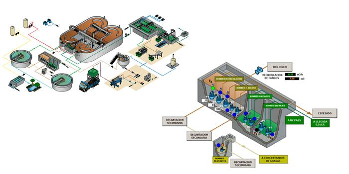 Sector aguas nusim for Depuradora aguas residuales